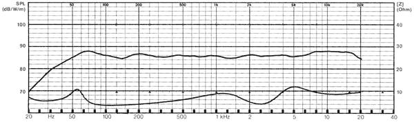 Hullámátalakító tipikus SPL diagramja